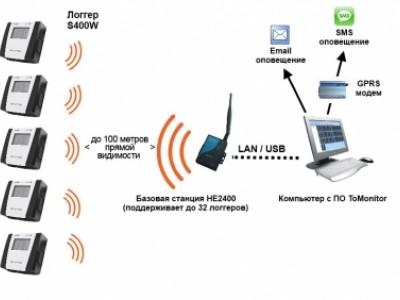 Беспроводная система онлайн мониторинга температуры и влажности Huato